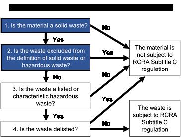 hazardous materials chart